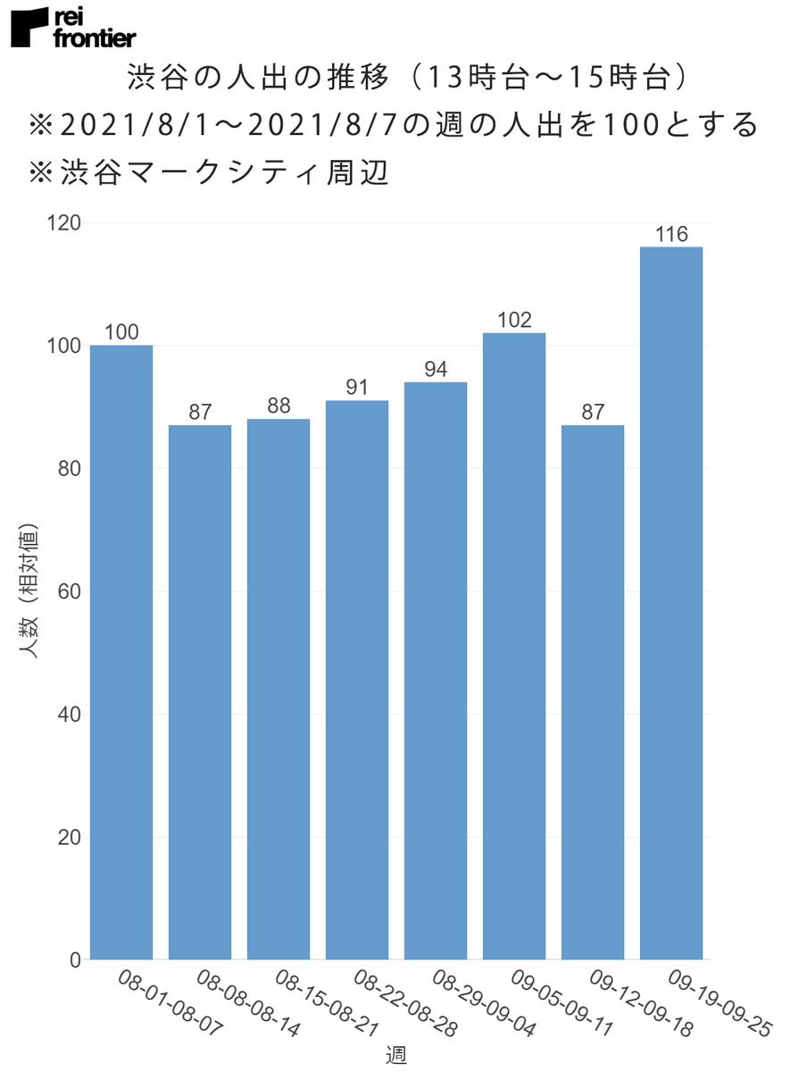渋谷の人出の推移