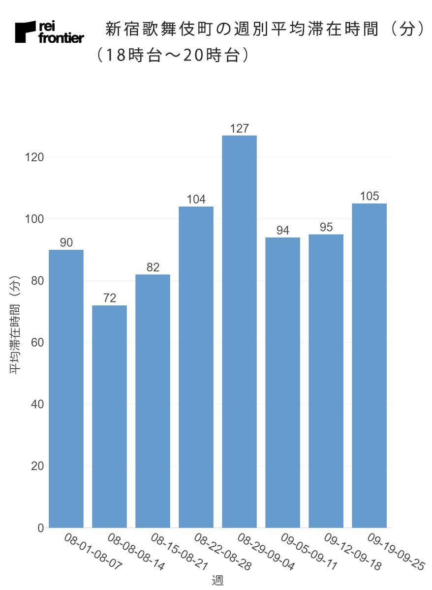 新宿歌舞伎町の週別の平均滞在時間