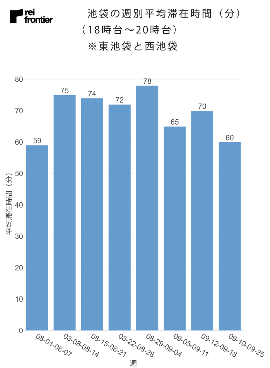 池袋の週別の平均滞在時間
