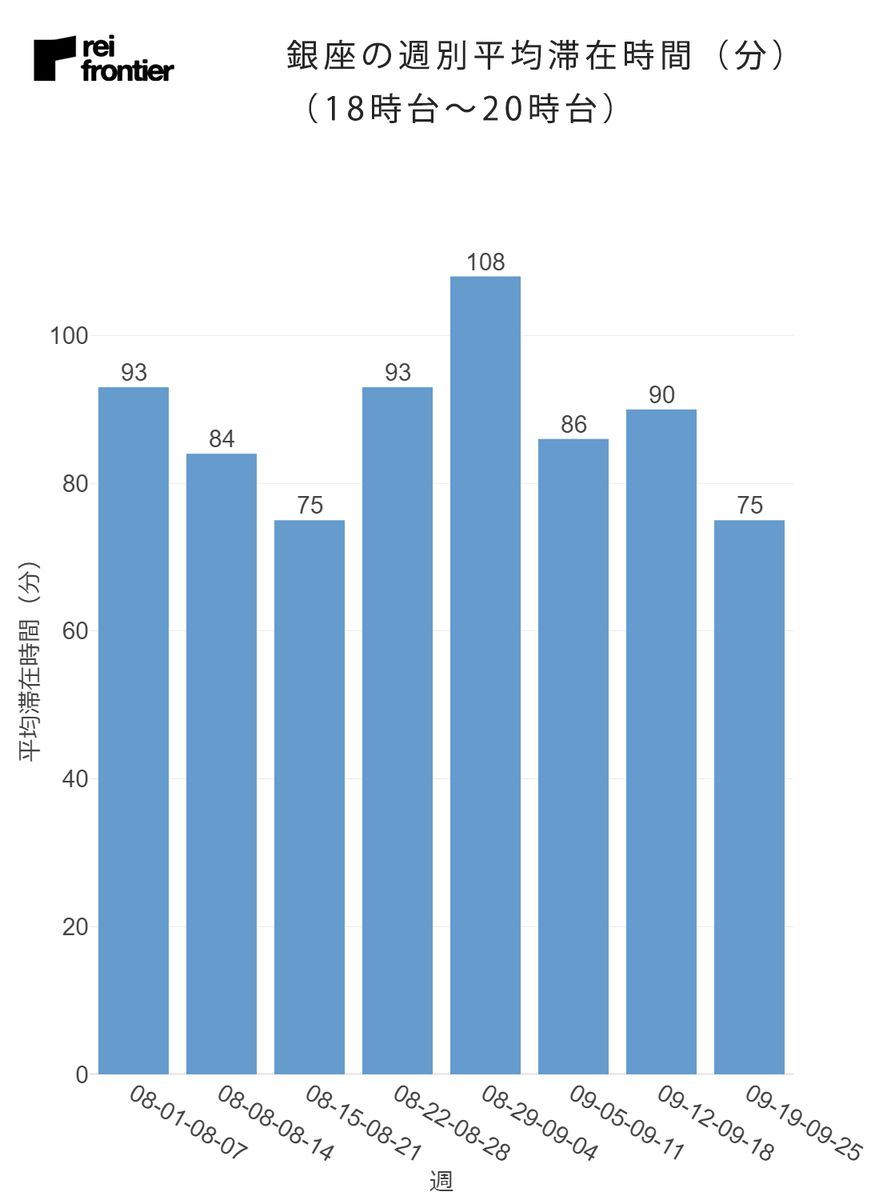 銀座の週別の平均滞在時間