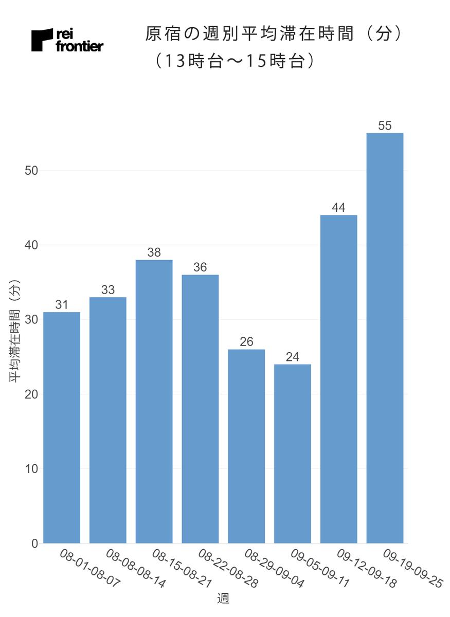 原宿の週別の平均滞在時間