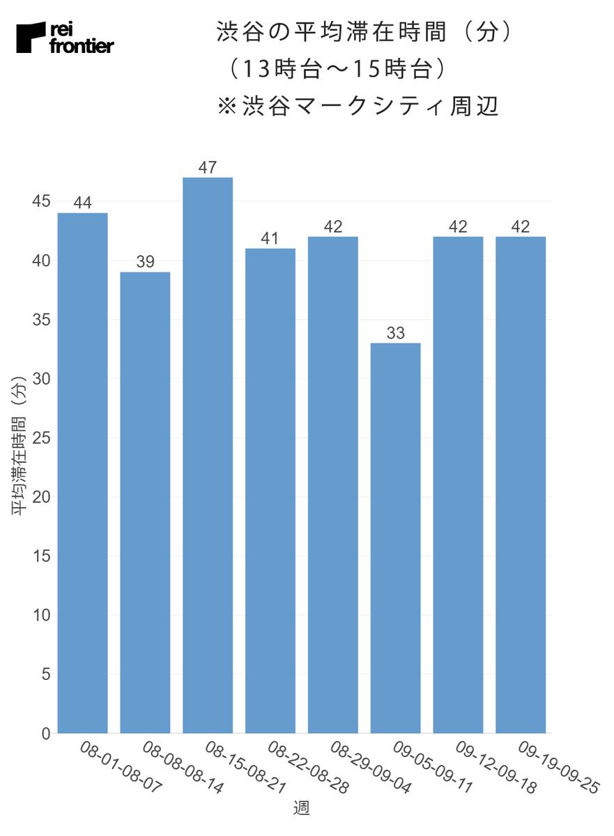 渋谷の週別の平均滞在時間