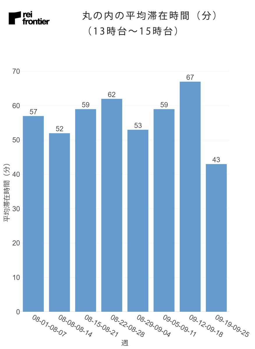丸の内の週別の平均滞在時間