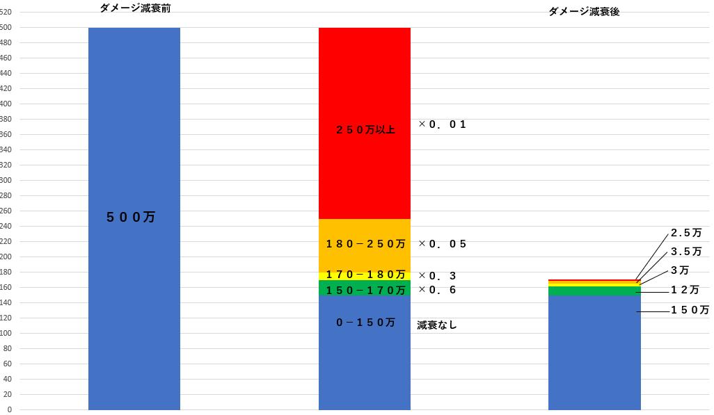 トライアル 防御値15