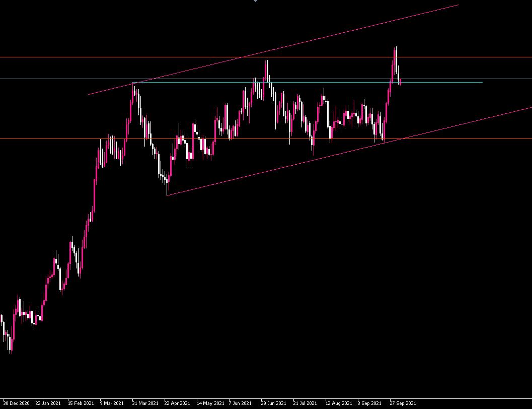 ドル円日足