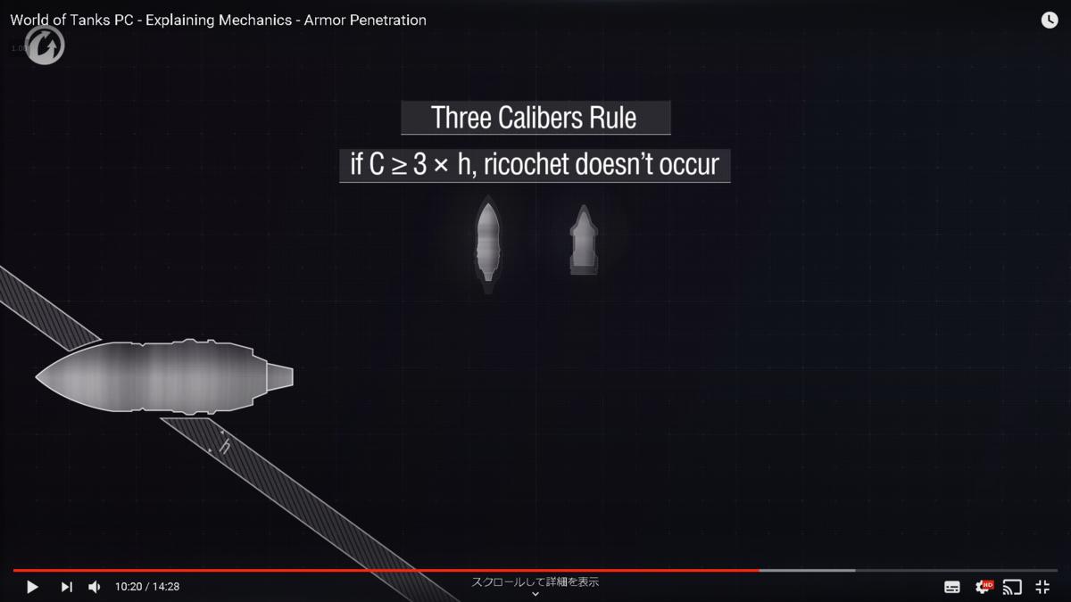 3倍ルール