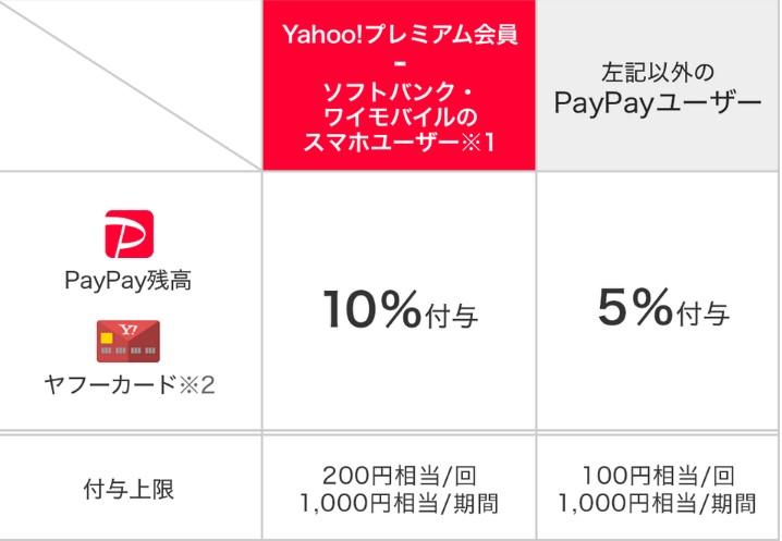 PayPay_キャンペーン_ローソン