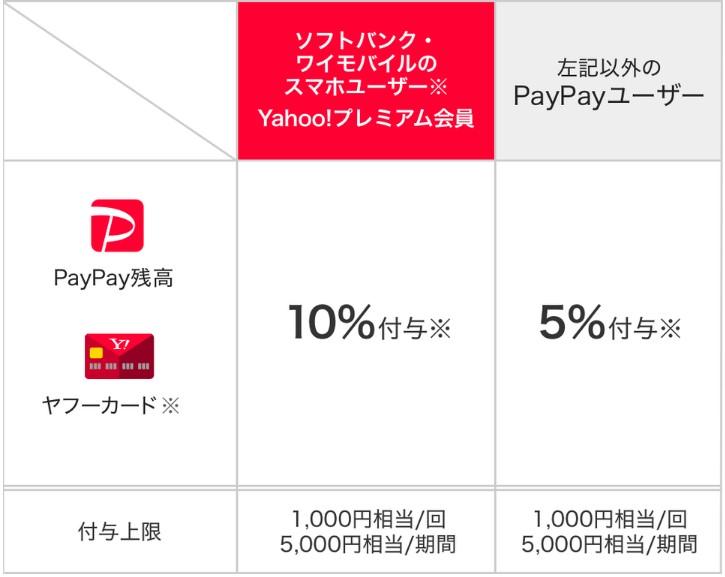 PayPay_キャンペーン_タクシー