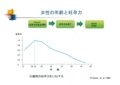 http://yoshimurayasunori.jp/blogs/卵子の老化―続報―-女性の年齢と妊孕力との
