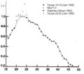 Wood (1989) Fig 2.7 plus Bendel and Hua (1978) and Jain (1969)