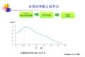 http://yoshimurayasunori.jp/blogs/妊娠年齢の適齢期/ 2014年11月15日