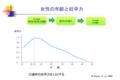 http://yoshimurayasunori.jp/blogs/女性の生殖年齢の適齢期とは/ 2014年8月11日