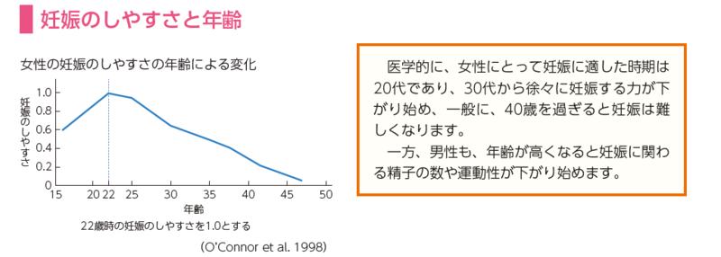 文部科学省『健康な生活を送るために』(高校生用) (2015-08) p. 40