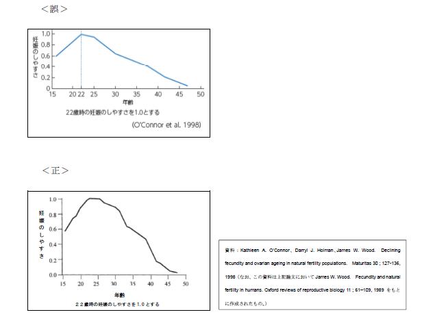文部科学省『健康な生活を送るために』(高校生用) p. 40 正誤表 (2015-09-02