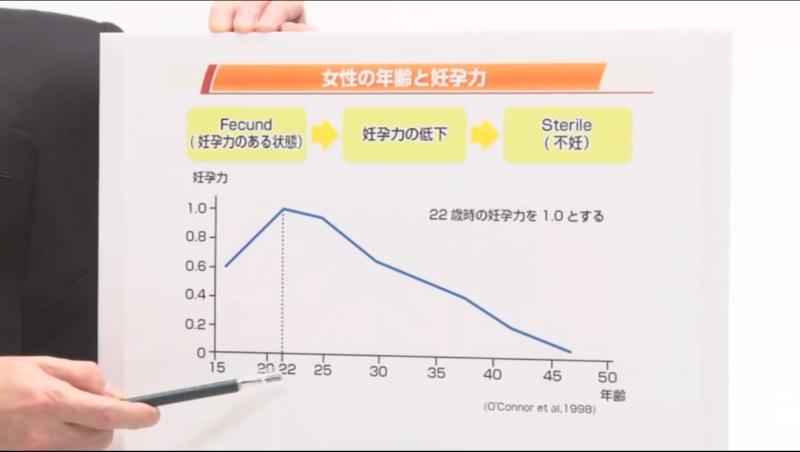 厚生労働省「妊娠と不妊について」7'01付近 https://www.youtube.com/watch?v=mgW51