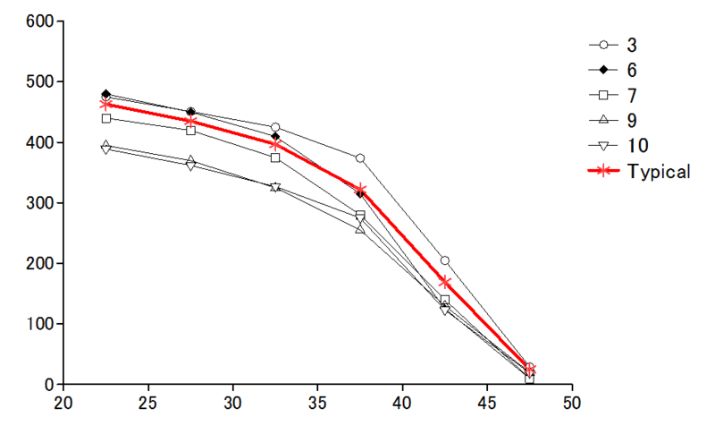 Menken et al. (1986) Fig 1 の10本の線のうち、日本生殖医学会のグラフに出て