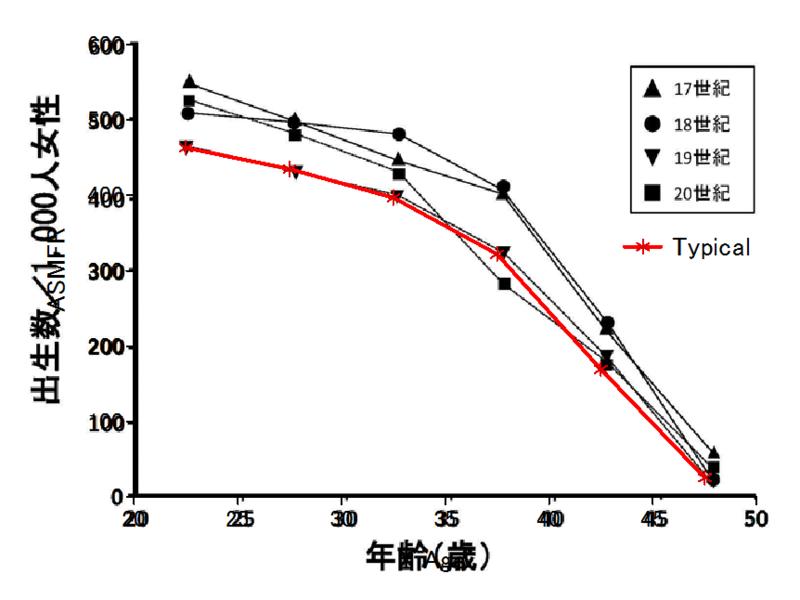 日本生殖医学会製 (?) のグラフと Menken+Larsen (1986) による Typical age patter