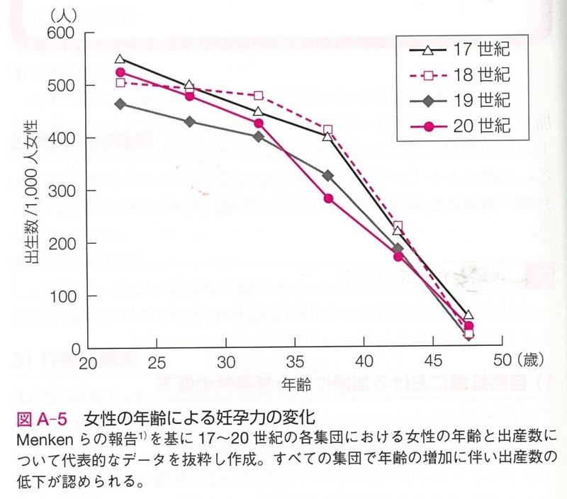 『生殖医療ポケットマニュアル』(医学書院 2014) p. 24