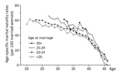 Sheps (1965: Table 2) 各系列の最初の1年を除き3年間の移動平均をプロット