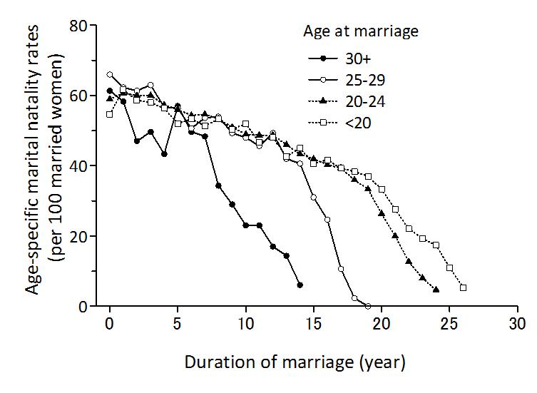 Sheps (1965: Table 2) 各系列の最初の1年を除き、3年間の移動平均を開始年を