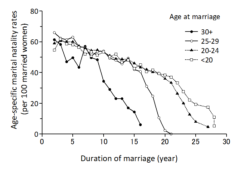 Sheps (1965: Table 2) 各系列の最初の1年を除き、3年間の移動平均をプロット