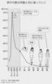 河合蘭 (2013)『卵子老化の真実』文藝春秋.p. 32 グラフ4 卵子の数の変化