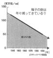 鈴木秋悦 (2000)『現代妊娠事情』報知新聞社、p. 37