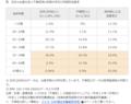 埼玉県 (c2014)「妊娠の仕組み、不妊・不育症」(結婚・妊娠・出産・子育