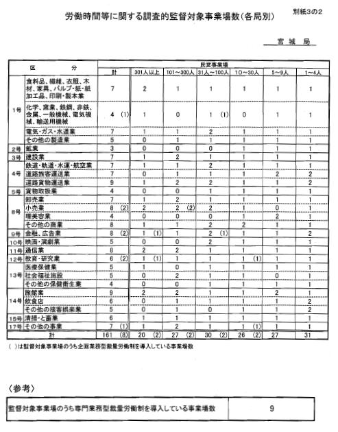 2005年度労働時間等に関する調査的監督対象事業場数 (宮城局)