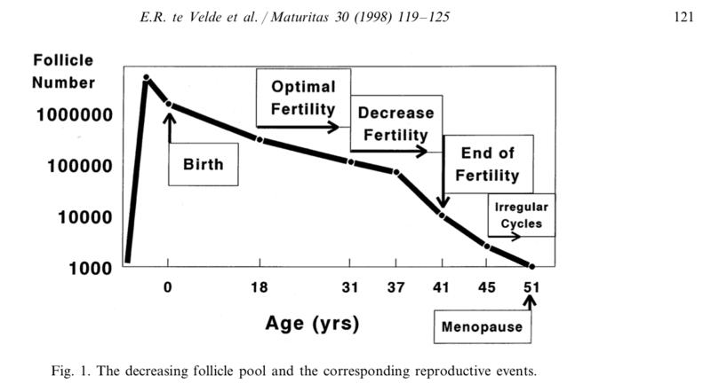 Velde et al (1998) Maturitas 30(2) Fig.1ig 1