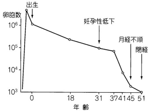 図5: 「卵胞数」の合成グラフ