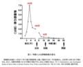 図4: 「卵細胞の数」の捏造グラフ