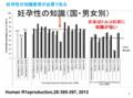 図1: IFDMSによるカーディフ妊孕性知識尺度 (CFKS) の国・男女別平均値