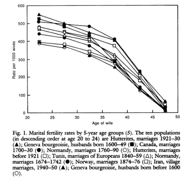 図10: 自然出生力集団10個の年齢別婚姻内出生率