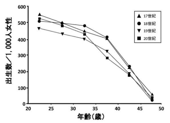 図9: 日本生殖医学会が抜き出した4本の曲線