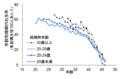 [17K02069]図7: フッター派コミュニティの年齢別婚姻内出生率