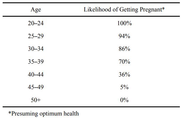 """表2: """"Fertility through the ages""""  (Rosenthal, The Fertility Sourcebook, 2nd ed. [40] p. 5)"""