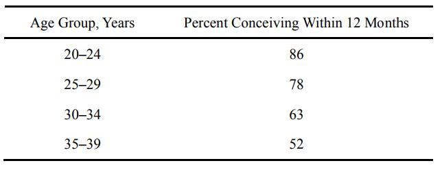 """表1: """"Probability of pregnancy with advancing age"""" (Carcio, Management of the Infertile Woman ["""