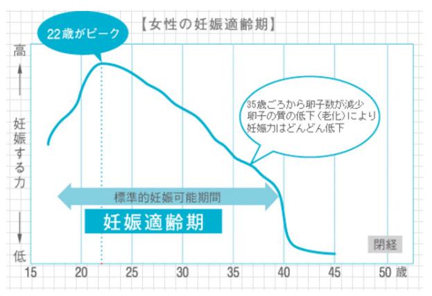 図13: 「女性の妊娠適齢期」の手書き風グラフ