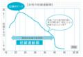 [17K02069]図13: 「女性の妊娠適齢期」の手書き風グラフ