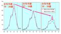 [17K02069]図11: 日毎妊娠確率 (Dunsonほか [48] による推定)