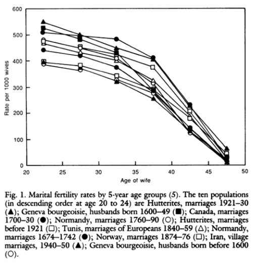 Figure 10: Age-specific marital fertility rates in 10 natural fertility populations