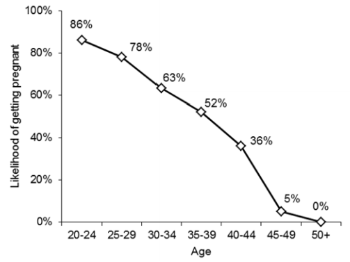 "Figure 8: ""Likelihood of getting pregnant"" curve"