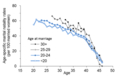 [17K02069]Figure 7: Age-specific marital fertility rates for Hutterite women (1950s and 1960s)