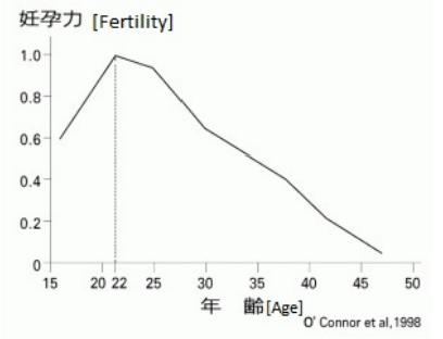 Figure 6: Graph of women's fertility used in the petition by professional associations in 2015 [