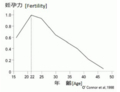 [17K02069]Figure 6: Graph of women's fertility used in the petition by professional associations in 2015 [