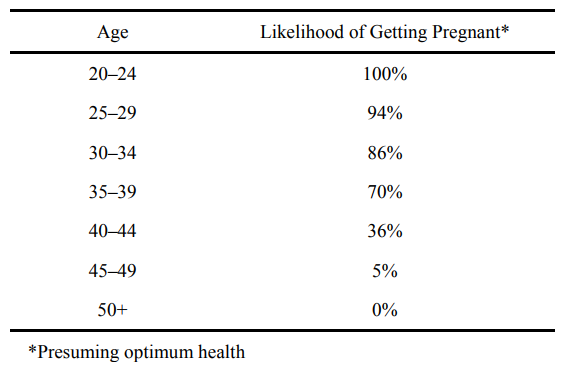 "Table 2: ""Fertility through the ages"" by Rosenthal (1998) in The Fertility Sourcebook (2nd e"