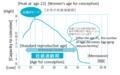 Figure 13: Handwriting-taste curve of women's fertility