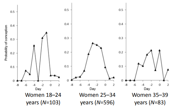Figure 12: Estimation of daily probability of conception from a European multicenter study (1992