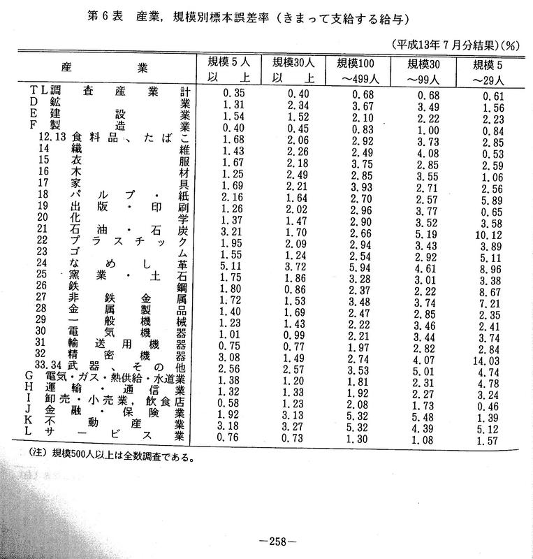 毎月勤労統計要覧 標本誤差率表 2001-07